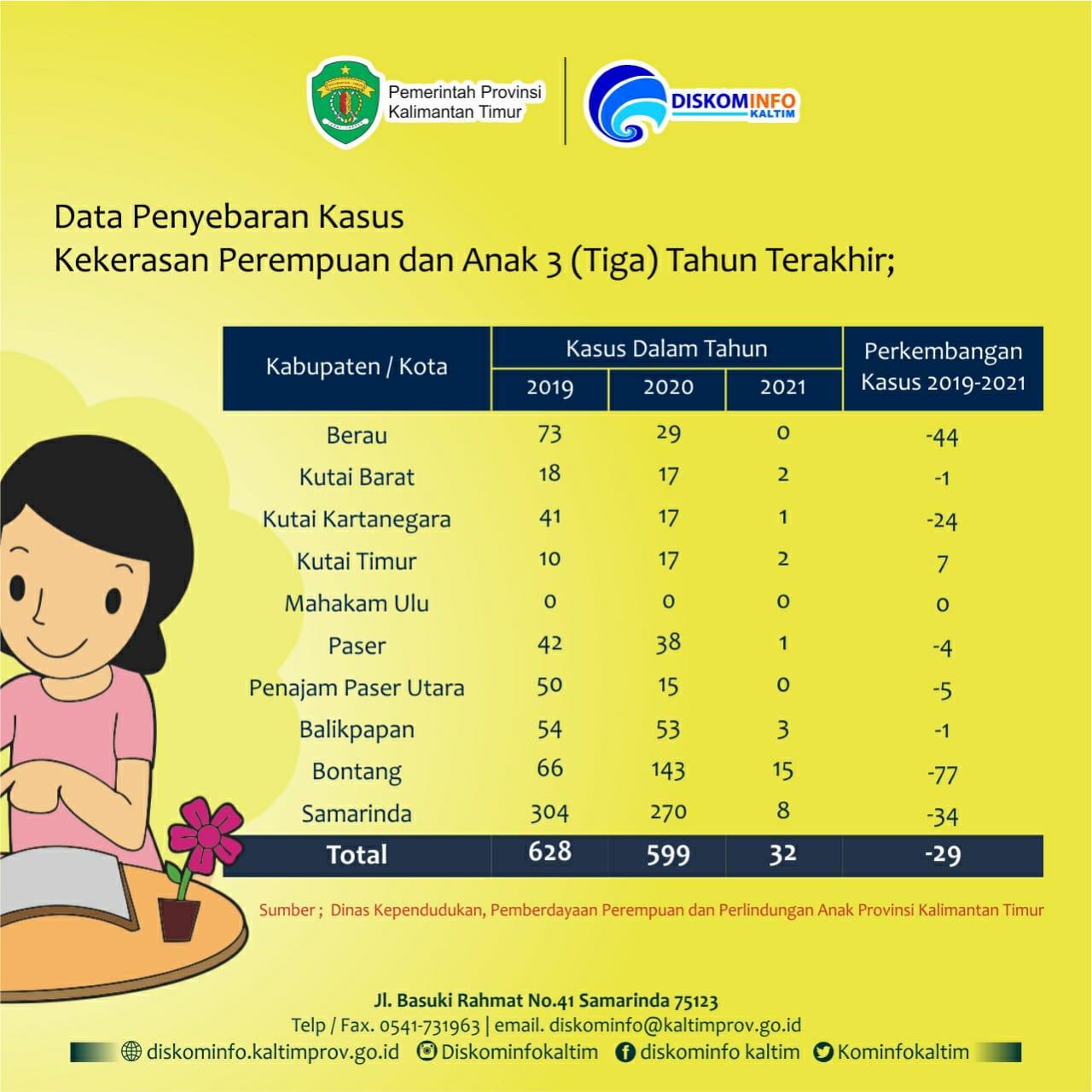 Kasus Kekerasan Perempuan dan Anak Tahun 2021 di Provinsi Kalimantan Timur pada 3 (Tiga) Tahun Terakhir